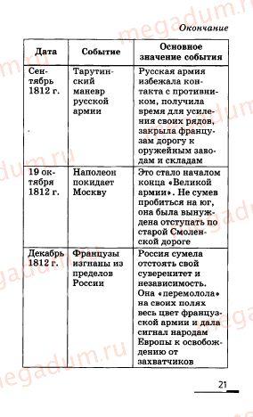Ответ на задание (страница) 21 - История России 8 класс Ляшенко