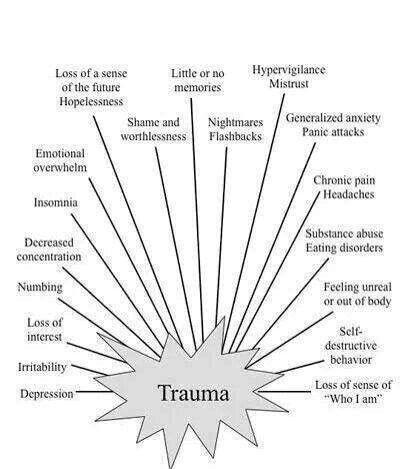 79 best Anxiety & PTSD (Panic Attacks / Stress / Triggers