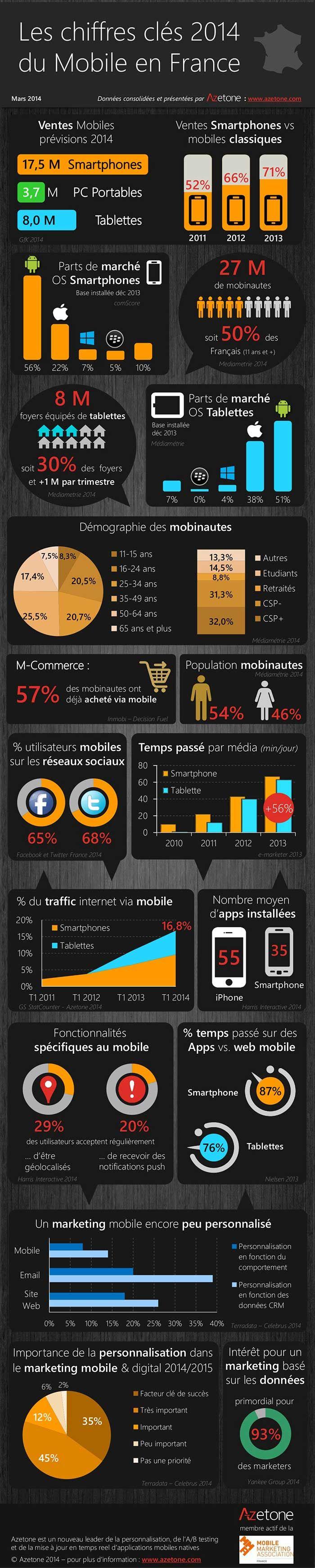 les chiffres clés du marketing mobile en France en 2014, réalisée par Azetone