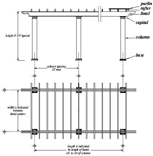 Anatomy Of A Garden Pergola Amp Treillage Http Www