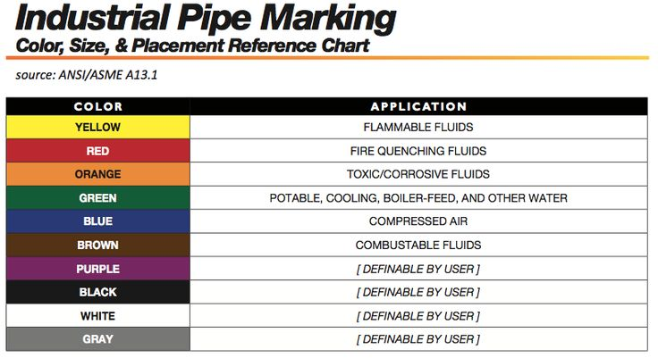 Ansi Pipe Marking Colors Standards