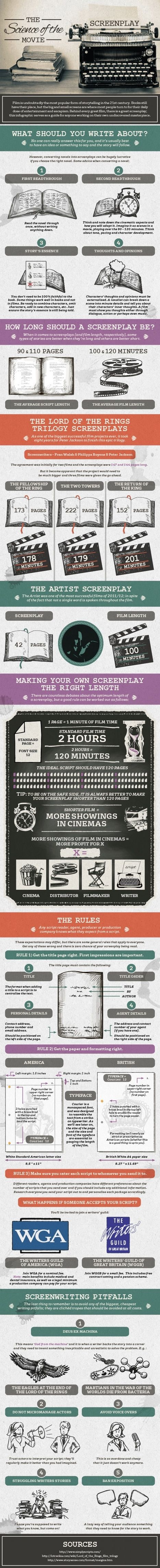 Screenwriting Essentials in Infographic Form   Transmedia: Storytelling for the Digital Age   Scoop.it