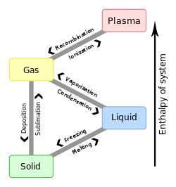 Sublimation: the transition of a substance directly from the solid to the gas phase without passing through an intermediate liquid phase; an endothermic phase transition that occurs at temps and pressures below a substance's triple point in its phase diagram; reverse is desublimation or deposition; as you observe an ice crystal in freezing air, an occasional molecule will gain enough energy to break away from its neighbors and enter into the air above
