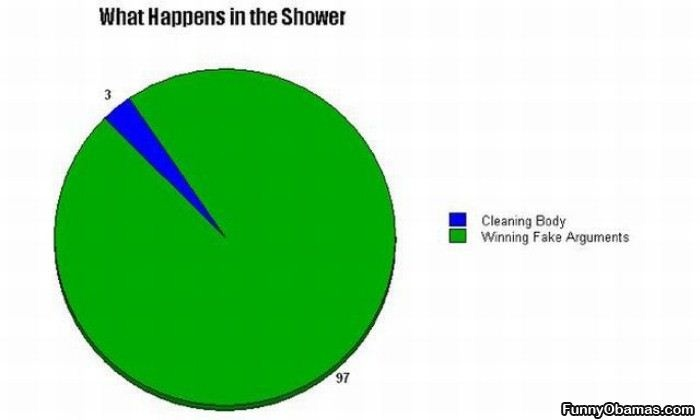Pie chart about what happens in the shower #humor #funny #chart #showers