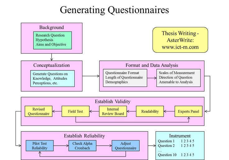 Dissertation writing assistance questionnaire