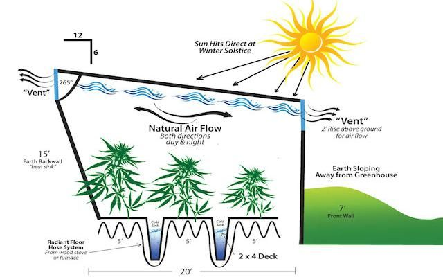 How to Build a Geothermal Subterranean Greenhouse | High Times
