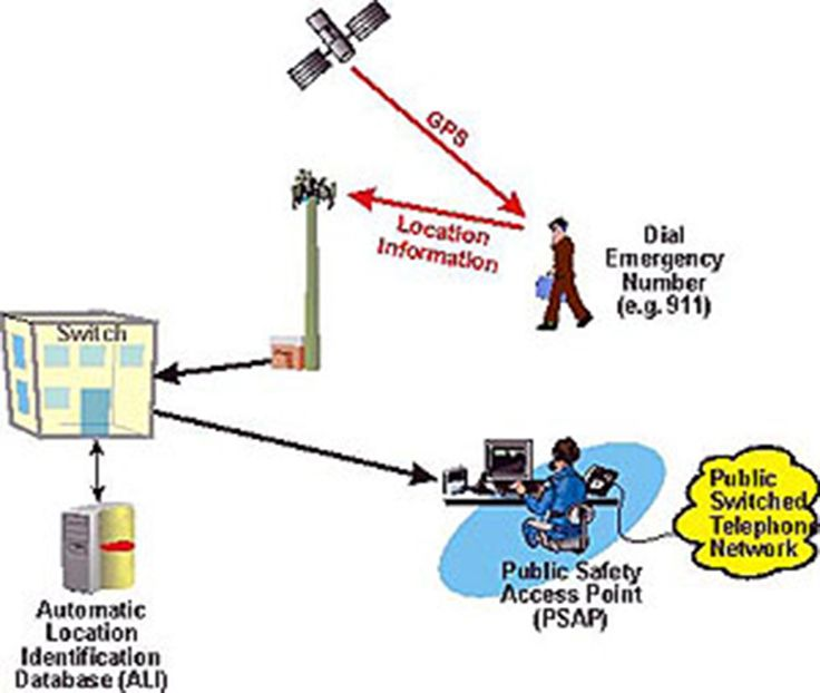 Transmission Media – Telecommunication Systems