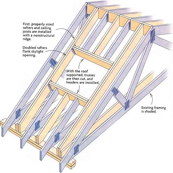 Best 25 roof skylight ideas on pinterest skylight flat for Skylight framing