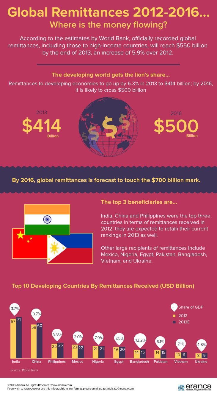 Where Is The Money Flowing? An Infographic on Global Remittances
