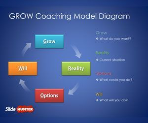 Free GROW Coaching Model Diagram for PowerPoint is a free single slide template for PowerPoint presentations that you can download to use the cycle diagram and GROW coaching model in any PowerPoint presentation on coaching or change management