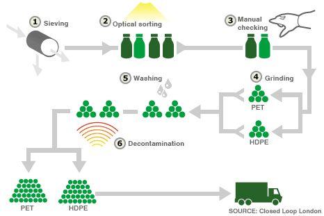 plastic recycling process diagram