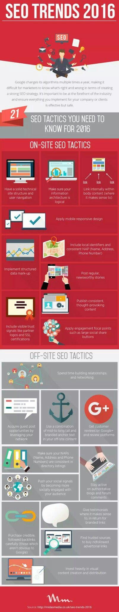 Prioridades y tendencias en SEO #infografía