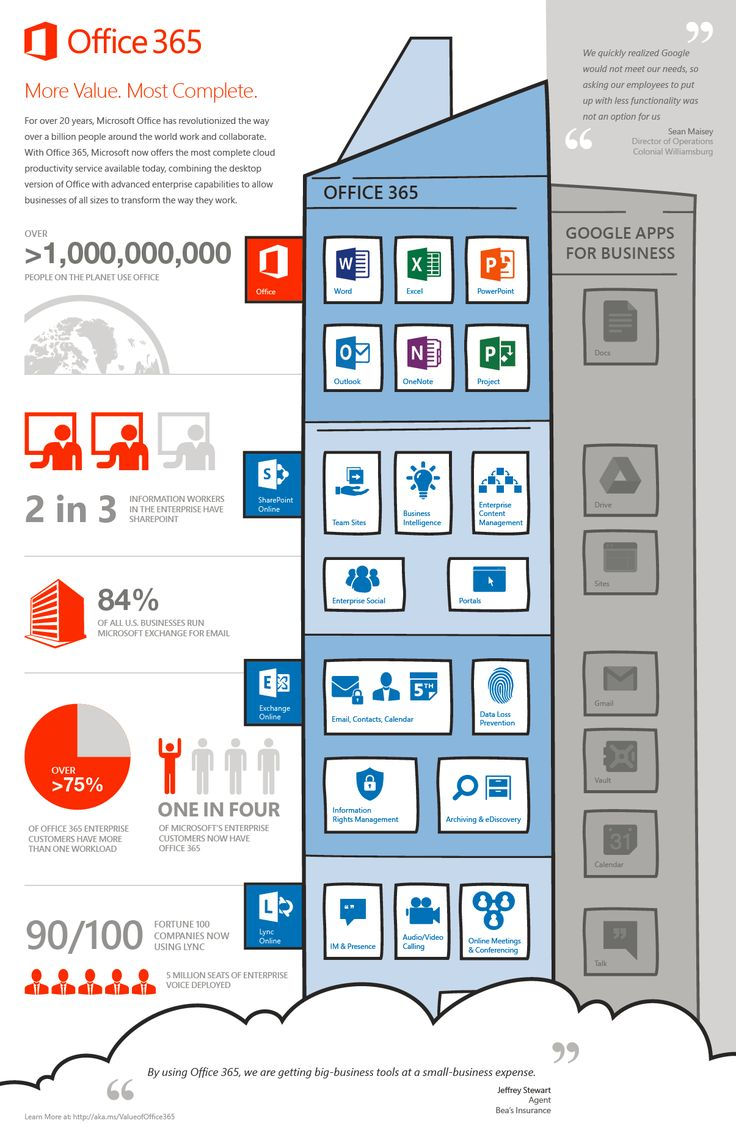 Office365 Infographic