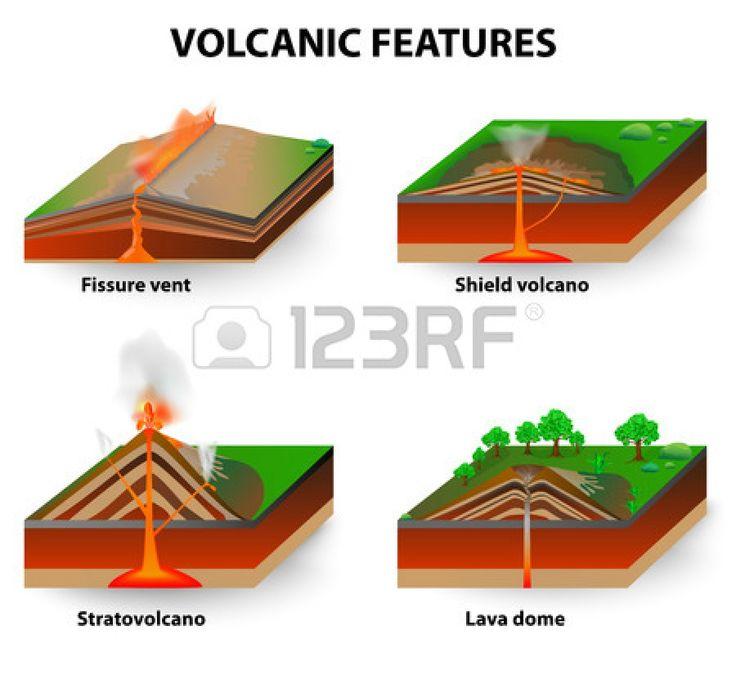 Tipos de volcán. Las erupciones volcánicas producen volcanes de diferentes formas, dependiendo del tipo de erupción y la geología. Respiraderos de fisuras, volcanes de escudo, domos de lava y volcán. diagrama Foto de archivo