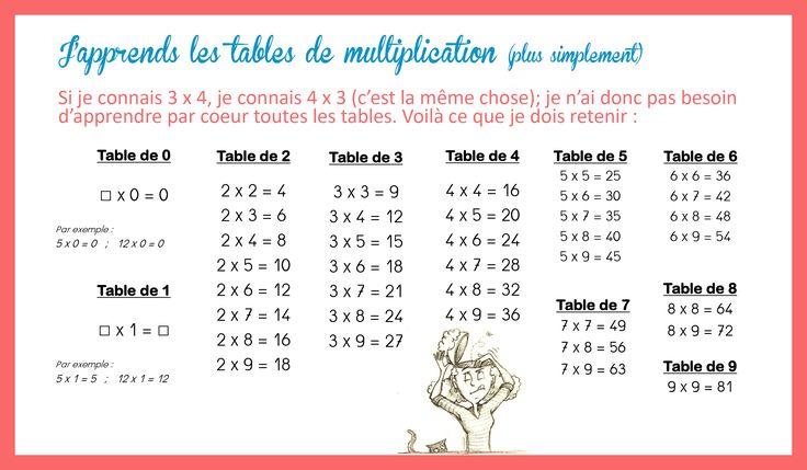 Les 25 meilleures id es de la cat gorie tables de - Comment apprendre ses tables de multiplication ...