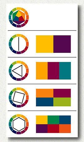 Теория цветовой схемы Йоханнеса Иттена