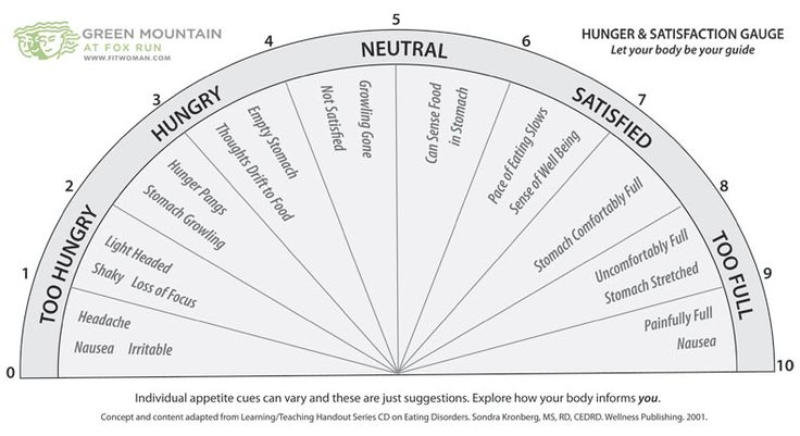 #MindfulEatingStrategies #SuccessfulWeightManagement.  Using this hunger scale from #GreenMountainatFoxRun can help you gauge your true physical hunger and learn how to master intuitive eating. What's a first step in mindful eating (also called intuitive eating)? Getting in touch with feelings of true physical hunger. Sounds simple, but at first it may be hard. Just following this one principle of mindful eating, however, would very likely improve the way most people eat. #mindfuleating