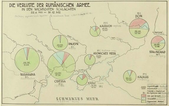 Romanian losses in major battles on the Eastern Front, Green=total, Red = Killed, Blue=wounded, between June 1941 and December 1942.