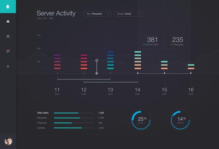 Server Dashboard by ⋈ Sam Thibault ⋈ | dribbble