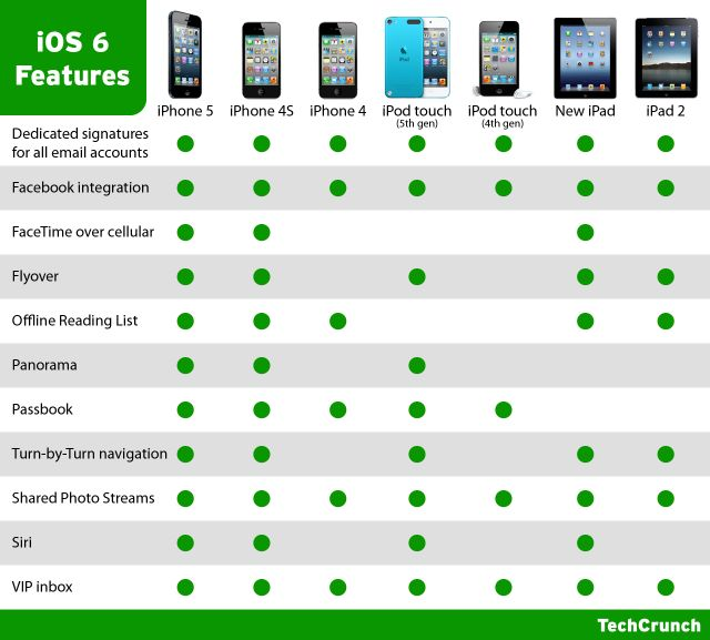 iOS 6 Is Now Available: Here's What Features Your iDevice Gets