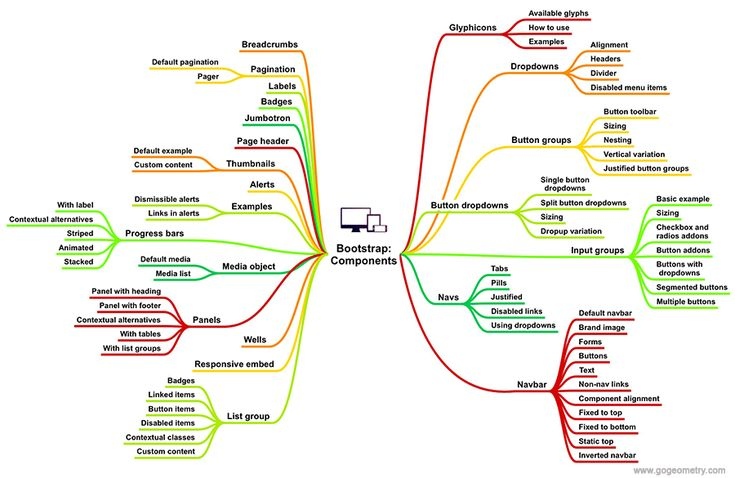 Bootstrap Components mind map