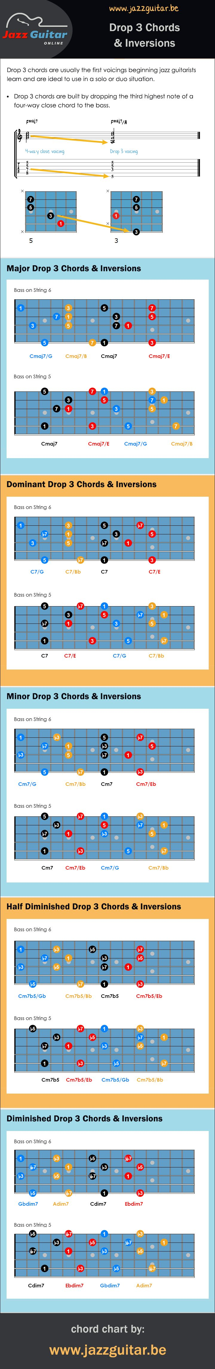 Drop 3 jazz guitar chords + inversions.