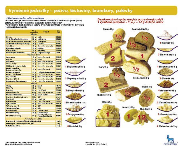 Výměnné jednotky- pečivo, těstoviny, brambory, polévky | Léčba cukrovky