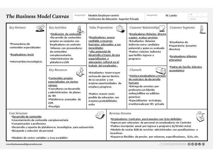 canvas-educacion-modelo-empleador.jpg (960×720)