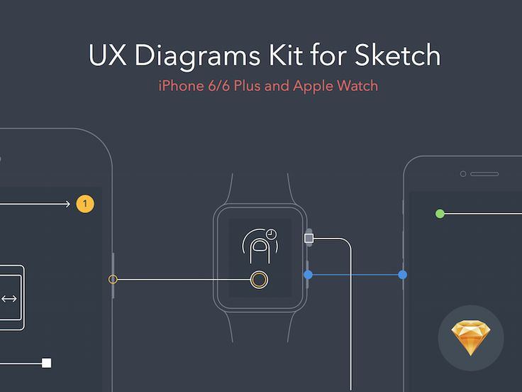 I made this little Sketch kit for the iPhone and Apple Watch apps to create users flow diagrams. Inspired by BEASTY https://dribbble.com/beastydesign You can download sketch file for free here — h...