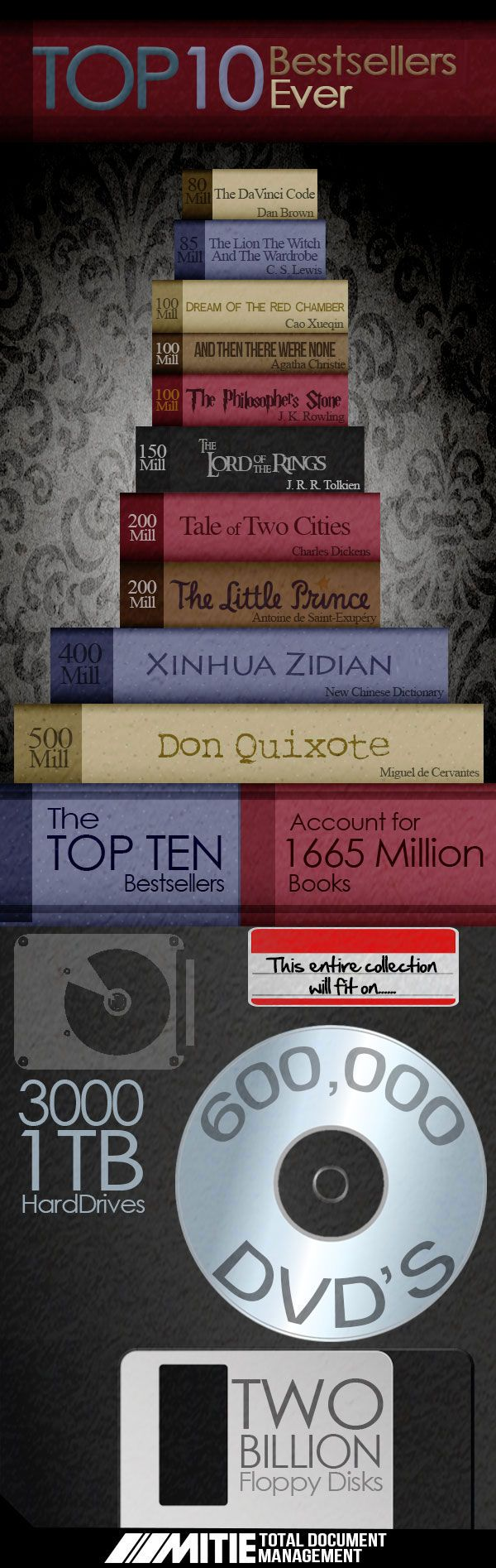 If You Ask Somebody What The Best Selling Book Of All Time Is, They Will