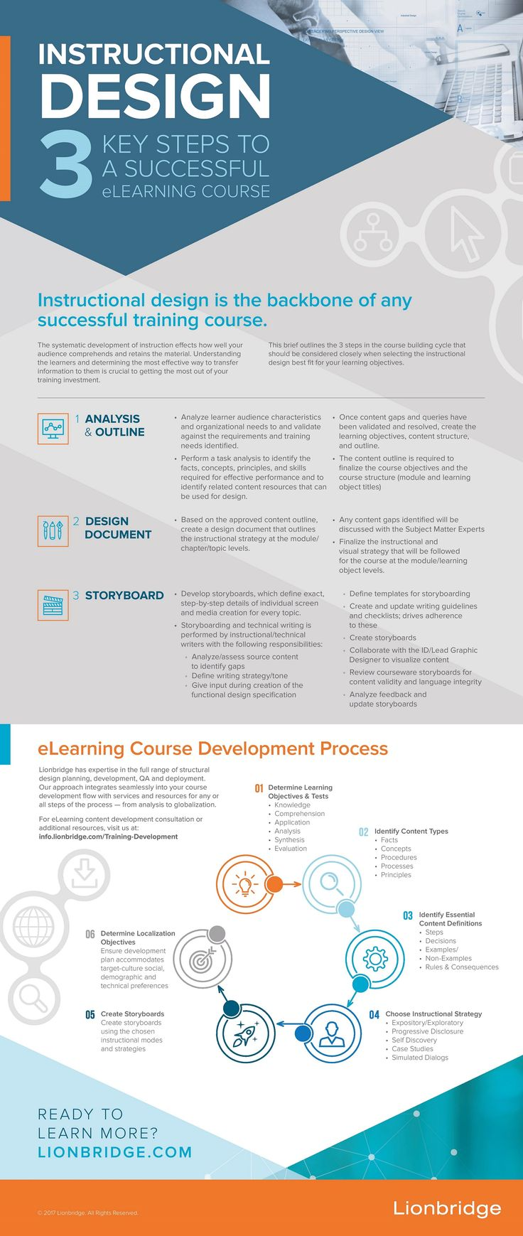 3 Key Steps to a Successful eLearning Course Infographic - http://elearninginfographics.com/3-key-steps-successful-elearning-course-infographic/