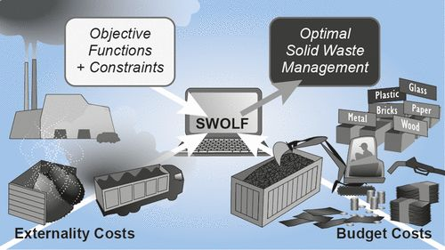 Evaluation of Externality Costs in Life-Cycle Optimization of Municipal Solid Waste Management Systems