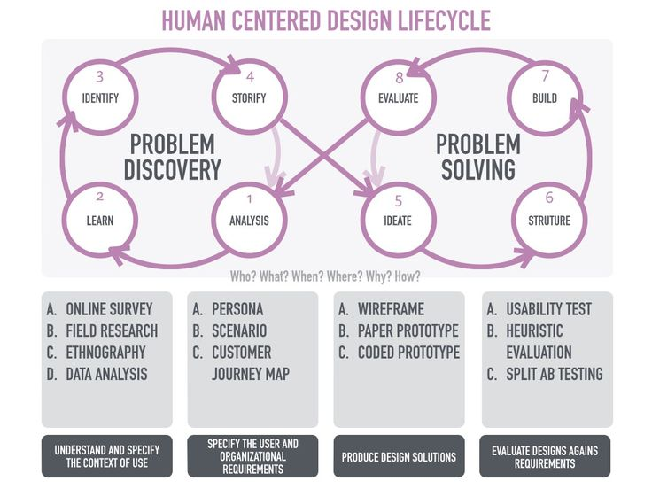Human Centered Design Lifecycle > Steps >>> Human-Centered Design does not only look for solutions to problems; it is the actions and process of finding 'right' problems to solve it 'right' in the first place. PROBLEM discovery: Analysis: Learn: Identify: Storify:  PROBLEM solving: Ideate: Structure: Build: Evaluate: