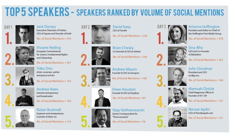 Top DLD Speakers.. 3 Turkish speakers in day 3 with the Digital Bosphorus session!