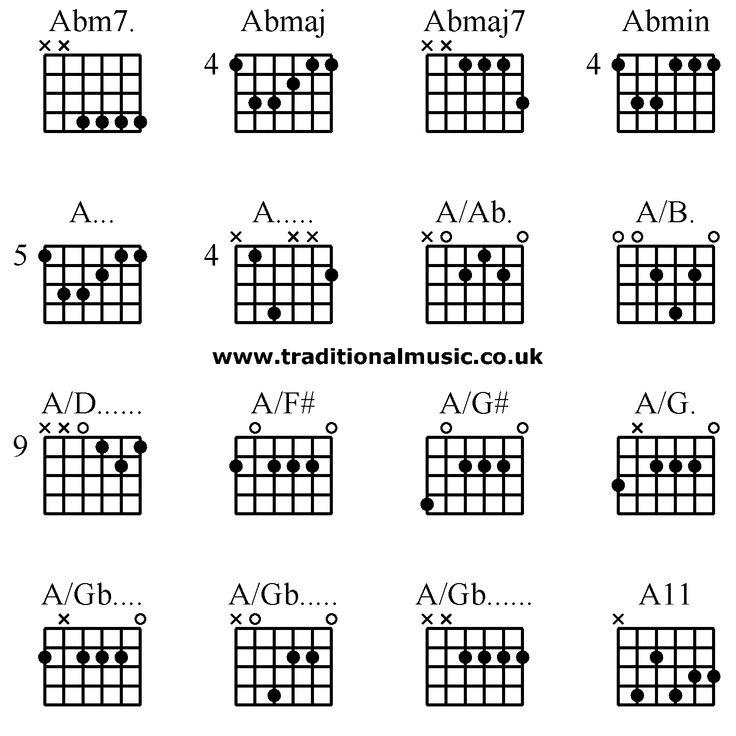 Advanced guitar chords: Abm7. Abmaj Abmaj7 Abmin, A... A