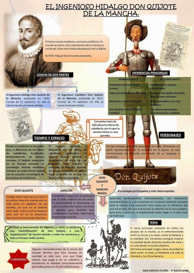 Infografía esquema de Don Quijote