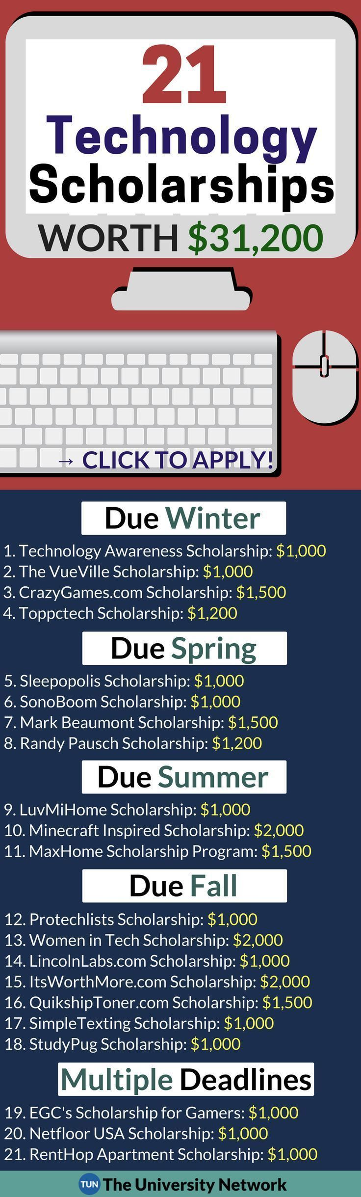 All these scholarships focus on technology. Some topics include technology��s effect on society, 3D printing, the internet, and gaming!