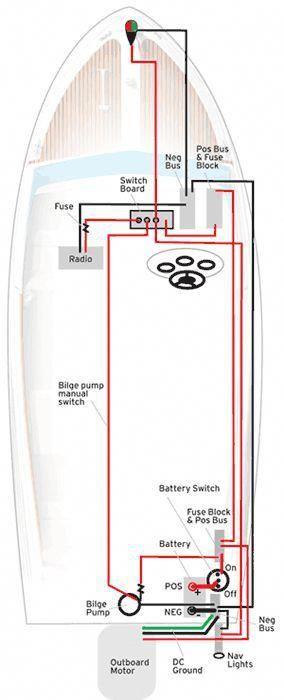 Super Create Your Own Boat Wiring Diagram From Boatus Boatdesign Wiring 101 Cularstreekradiomeanderfmnl
