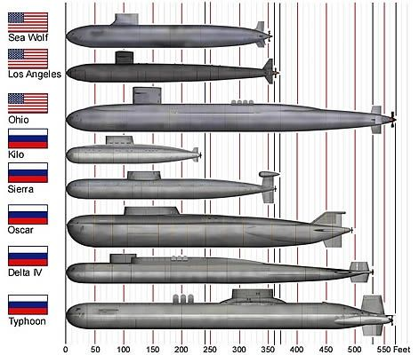 264 best submarines past and present images on pinterest