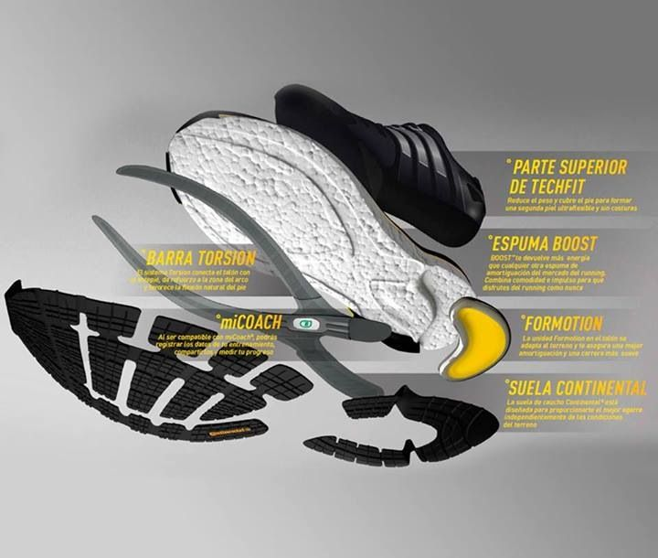 Parts Of A Sports Shoe