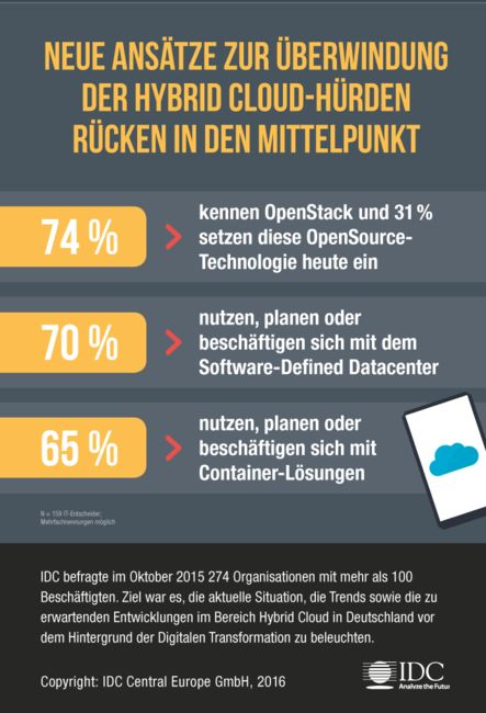 Statistiken zum Cloud Computing » Linux-Magazin