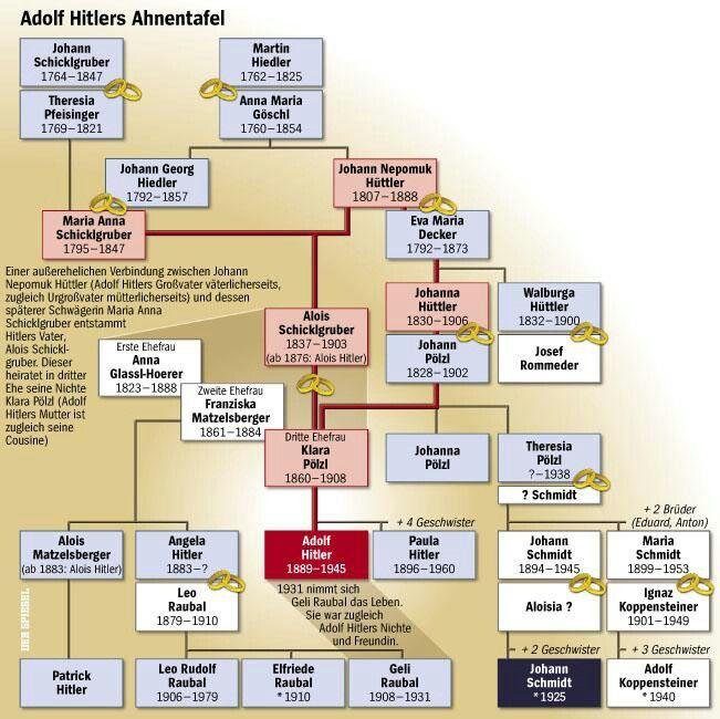 Adolf Hitler's family tree