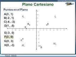 Resultado de imagen para ejercicios de pares ordenados en el plano cartesiano para primaria