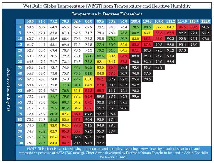 WBGT Chart Wet Bulb Globe Temperature Temperature