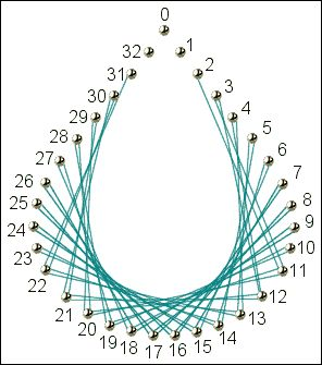 Gil: Artes com linhas e pregos, alfinetes, cordas, agulhas........linhas coloridas