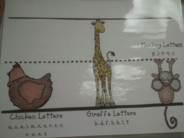 Per explicar l'alçada i sentit de les lletres.