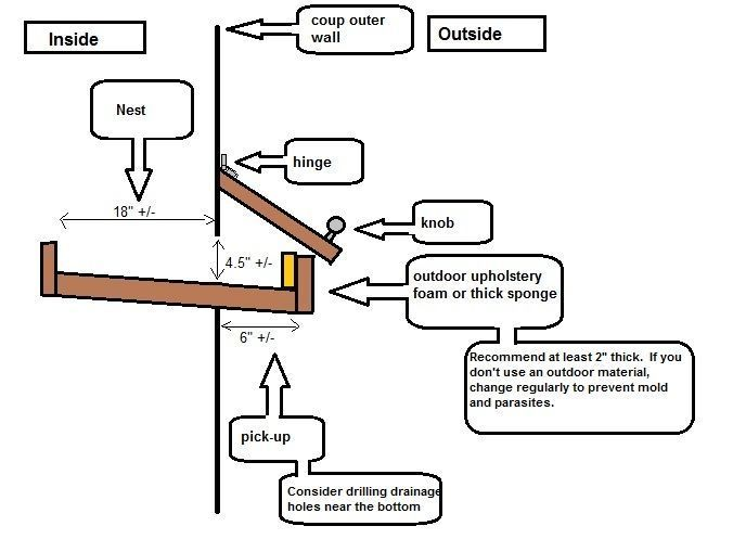 roll out nest boxes chickens   Nesting boxes build into an existing coop with outdoor egg retrieval ...