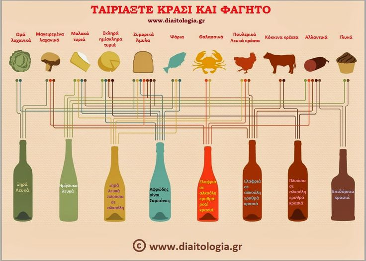 Ταιριάξτε κρασί και φαγητό : πως μπορούμε να συνοδέψουμε το κρασί με τα φαγητό μας; http://www.diaitologia.gr/krasi-fagito/