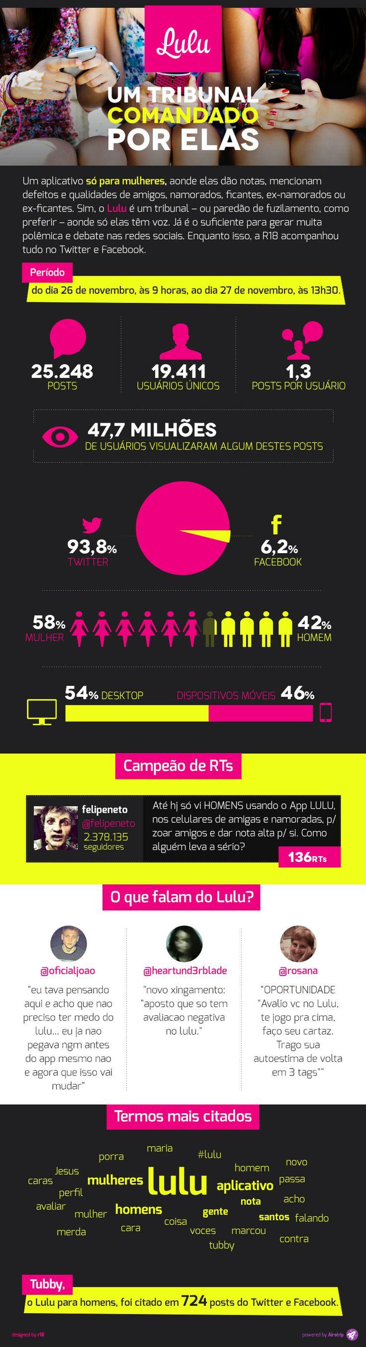 Infográfico mostra a repercussão do aplicativo Lulu nas redes sociais