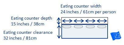 "Kitchen eating counter dimensions and clearances. allow 24"" ""elbow room"" for each seat and make sure there is enough walking space behind the seats when they're in use. 36"" to 42"" is a good ballpark minimum aisle width for light traffic areas."